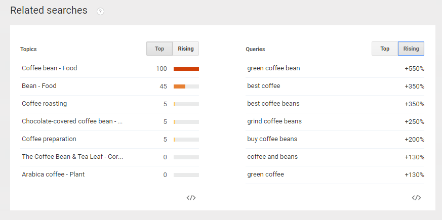 Google-Trends-Coffee-Beans