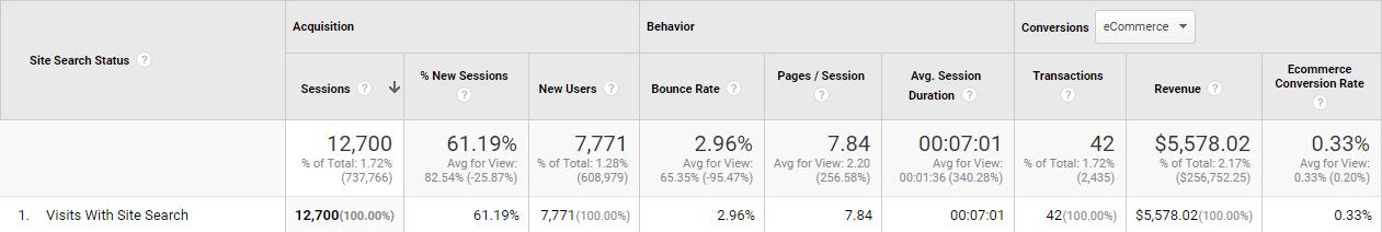 ga-internal-site-search-revenue