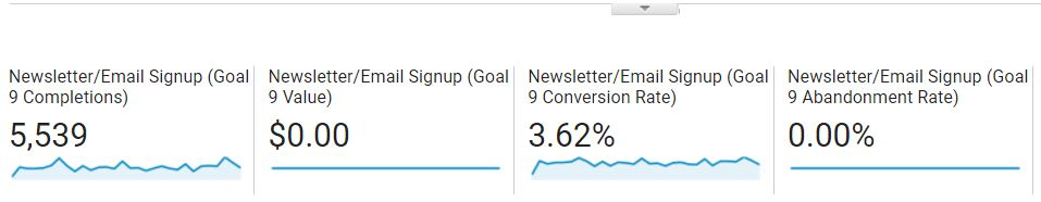 Google Analytics Email Signups and Conversion Rate