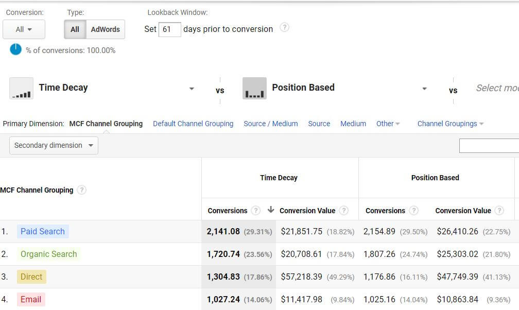 Google Analytics Attribution Model Example