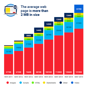 Average Web Page Size Over Time