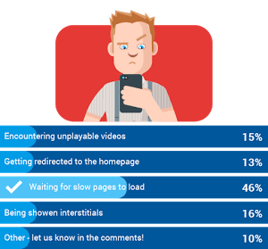 Poll of Top Mobile Browsing Frustrations