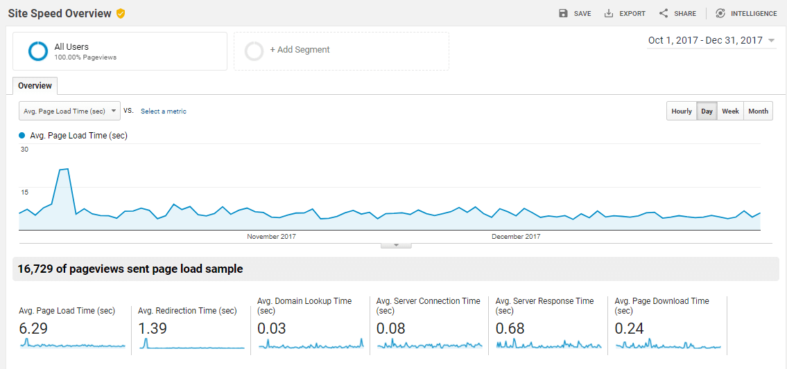 Site-Speed-Overview-Report