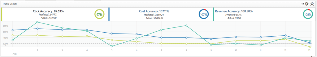 Adobe Optimizer Predictive Modeling