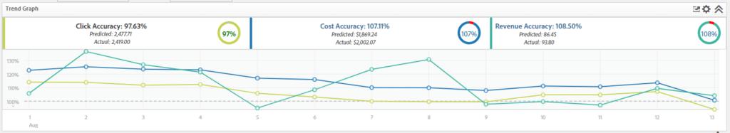 Adobe Optimizer Predictive Modeling