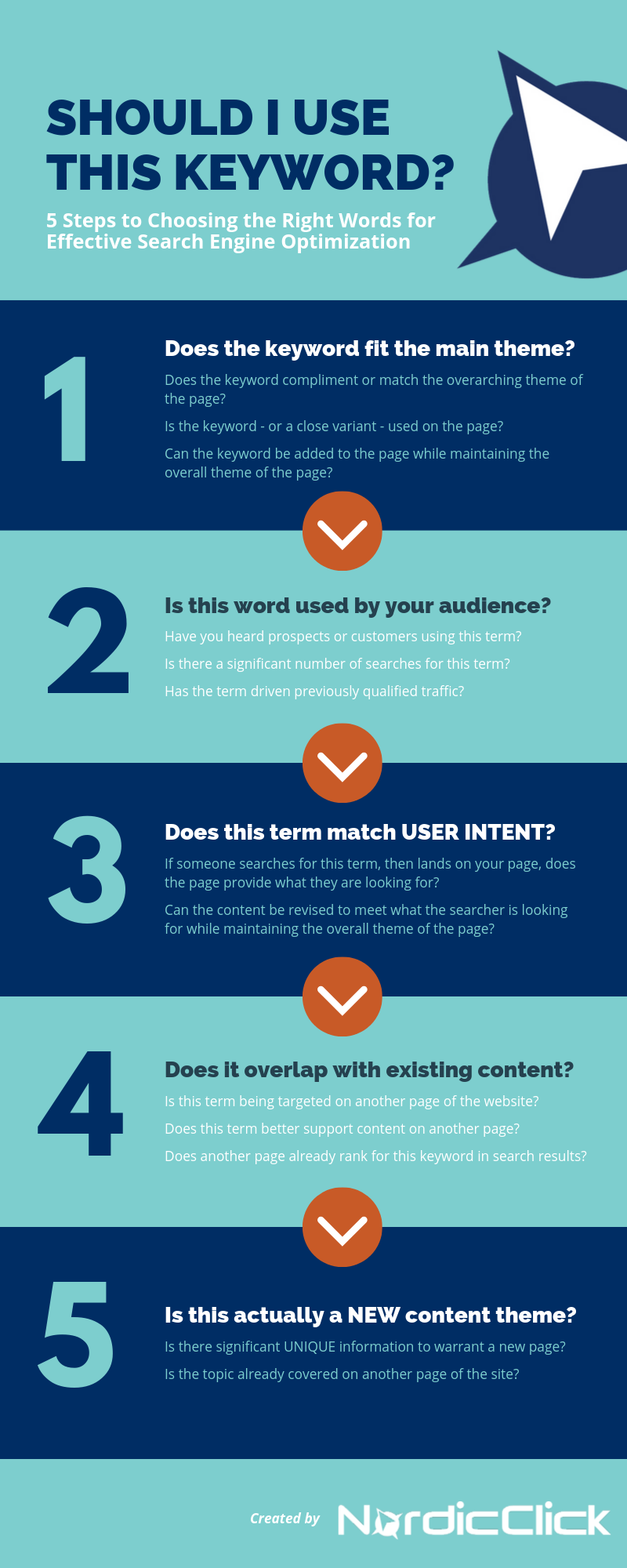 Infographic - 5 Steps to Choosing the Right Words for Effective SEO